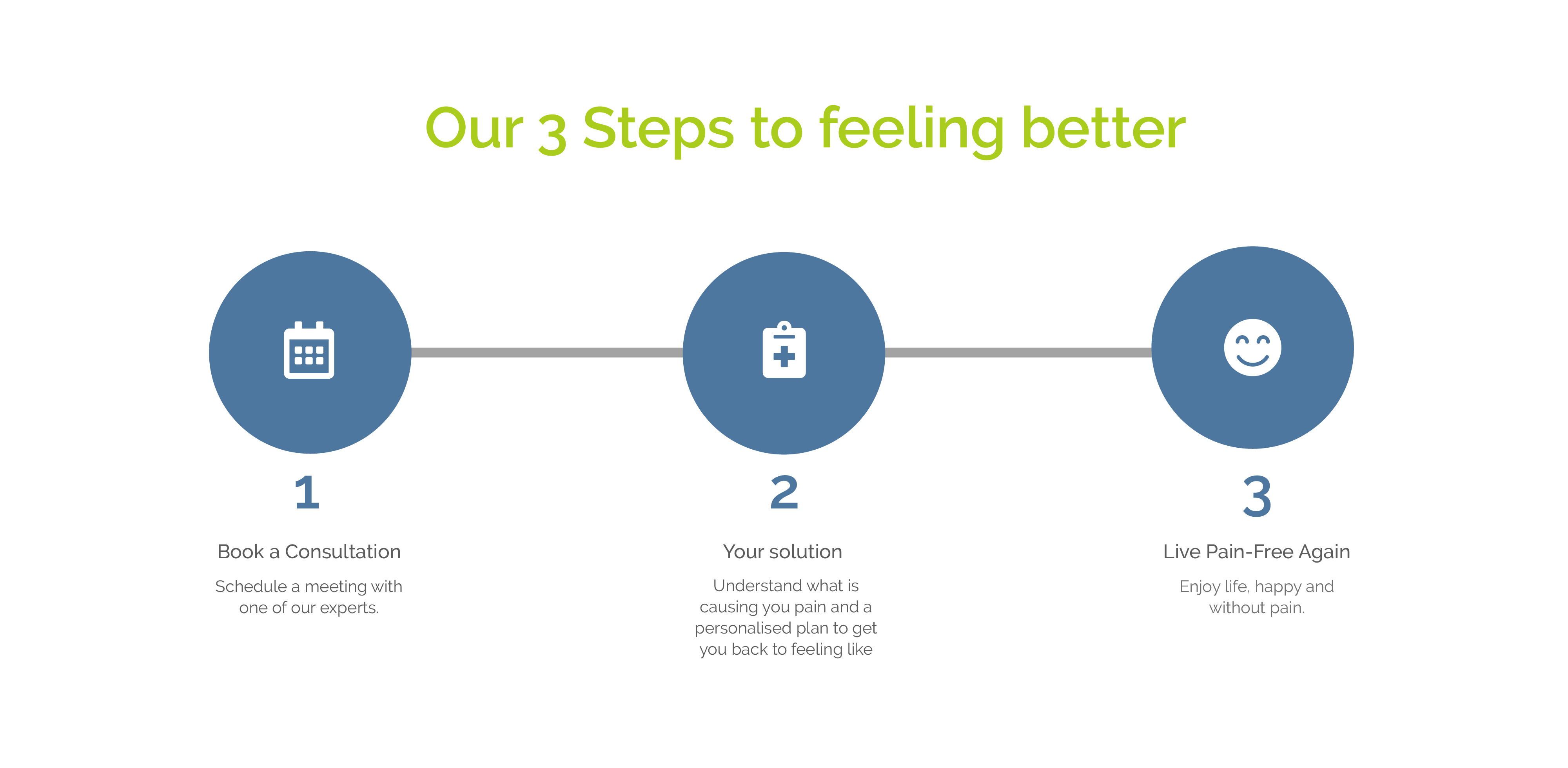 Cheadle Osteopathy - 3 steps to feelign better